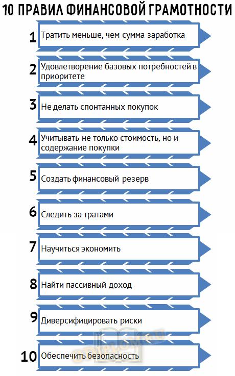 10 правил финансовой грамотности