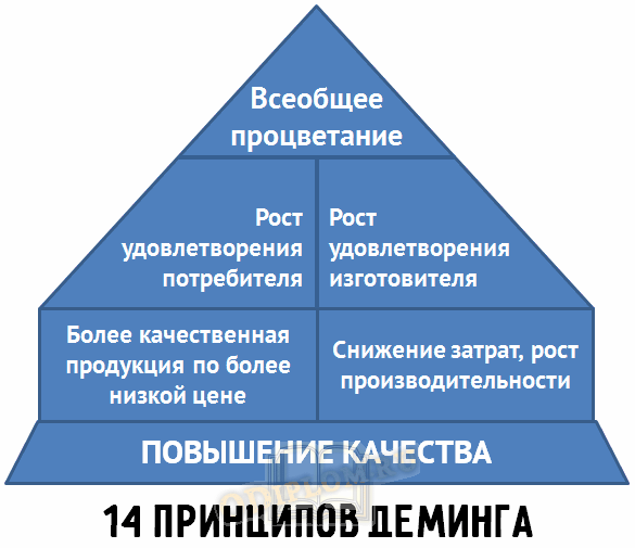 Принципы Деминга