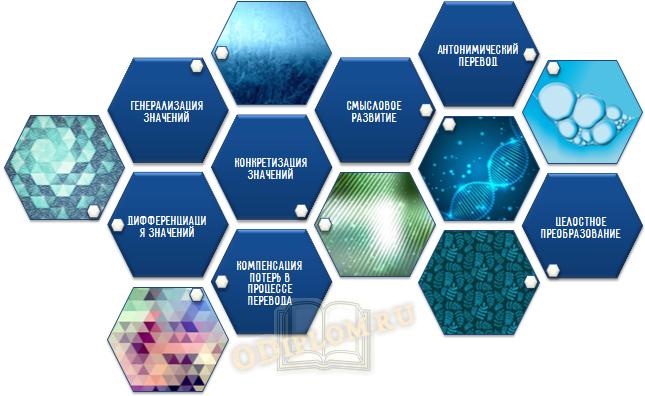 7 видов трансформаций в лексике
