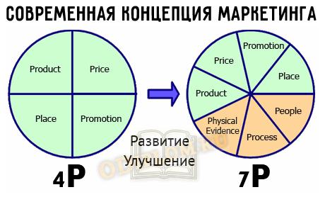 Концепция маркетинга 7P
