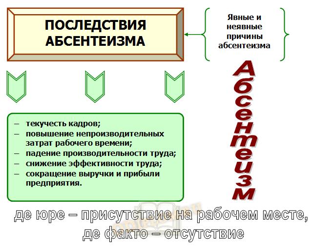 абсентеизм причины и последствия