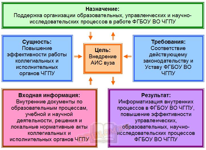 АИС органы управления вуза