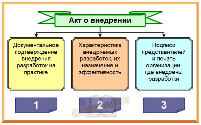 Акт о внедрении