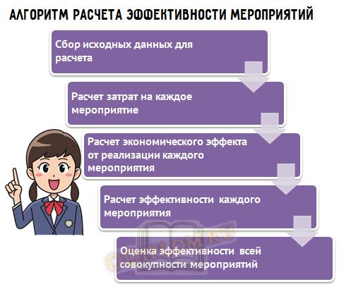 алгоритм расчета эффективности мероприятий