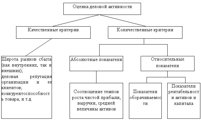 Анализ деловой активности и рентабельности