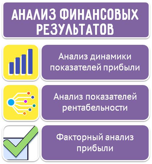Анализ финансовых результатов