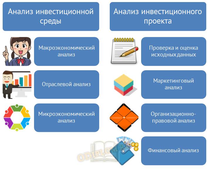 Анализ инвестиционного проекта