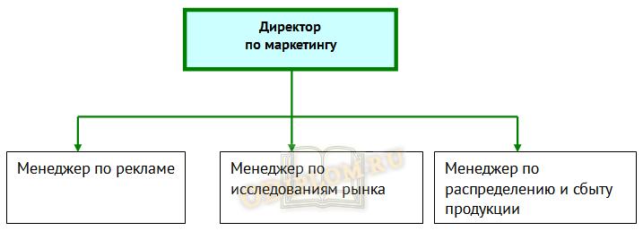 Структура предприятия