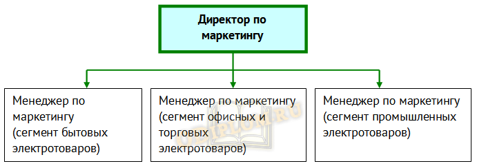 Новая структура предприятия