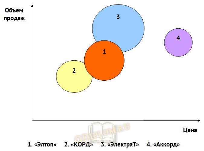 Пример анализа конкурентов