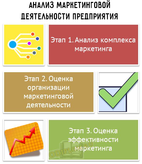 Анализ маркетинговой деятельности