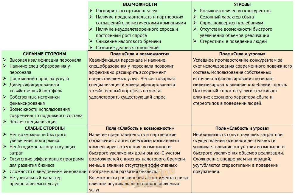 Анализ маркетинговой среды