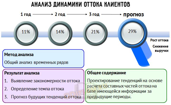 анализ оттока клиентов