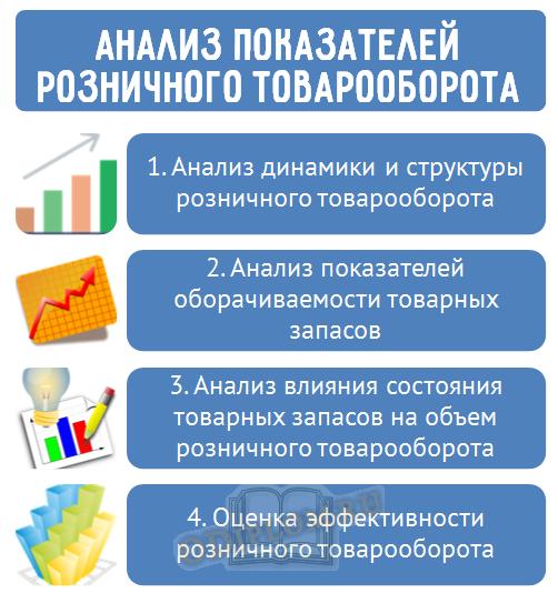 Анализ показателей розничного товарооборота