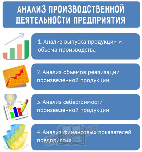 анализ производственной деятельности предприятия