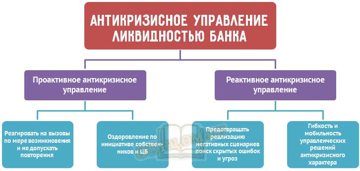 антикризисное управление ликвидностью банка