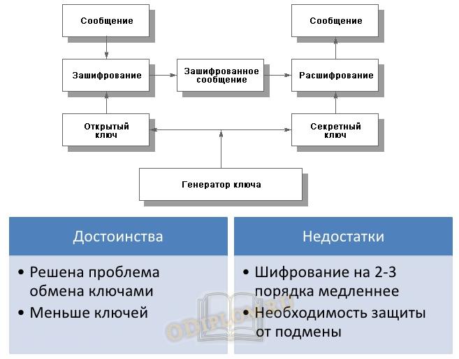 Асимметричный метод шифрования