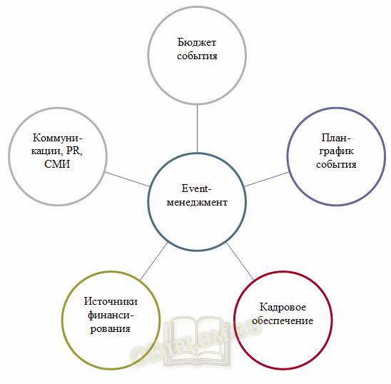 аспекты event-менеджмента
