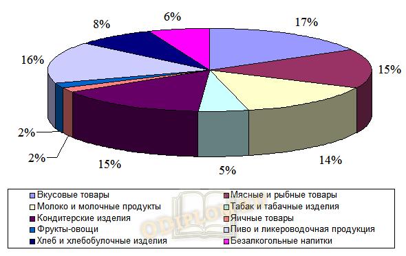 Анализ оборотных средств