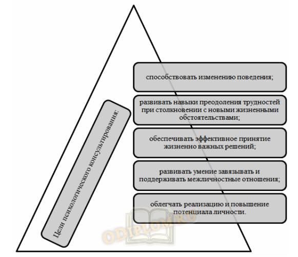 Базовые цели психологического консультирования