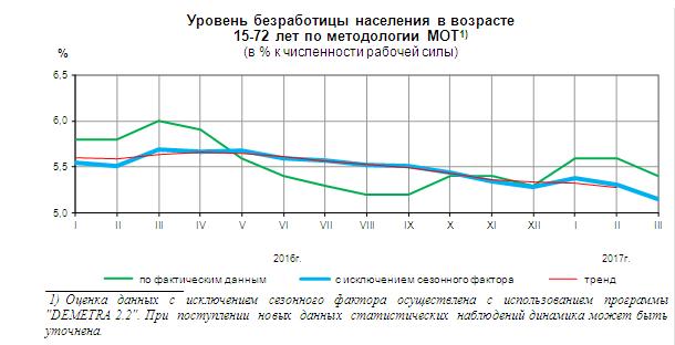 Безработица в РФ среди молодёжи