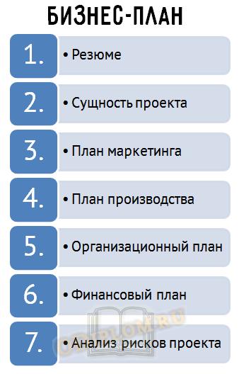 Типовая структура разделов бизнес-плана