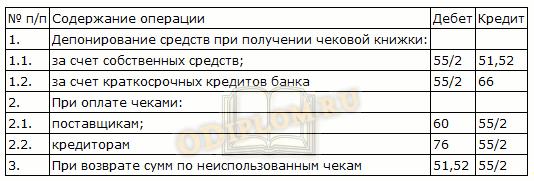 Бухгалтерский учет денежных средств организации