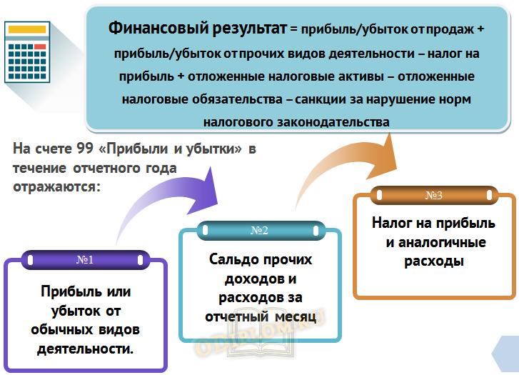 Учет финансовых результатов предприятия