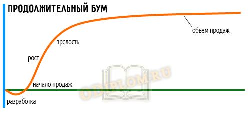 Кривая ЖЦТ бум