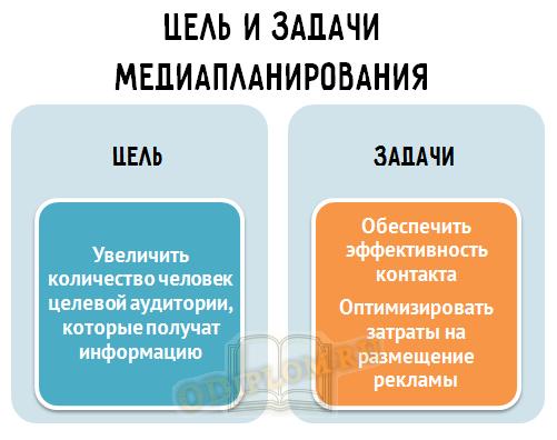 Цель и задачи медиапланирования