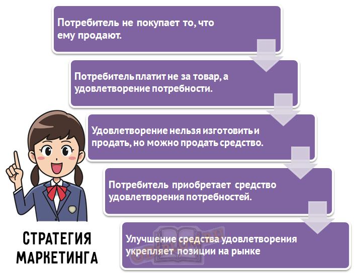 цель стратегии маркетинга
