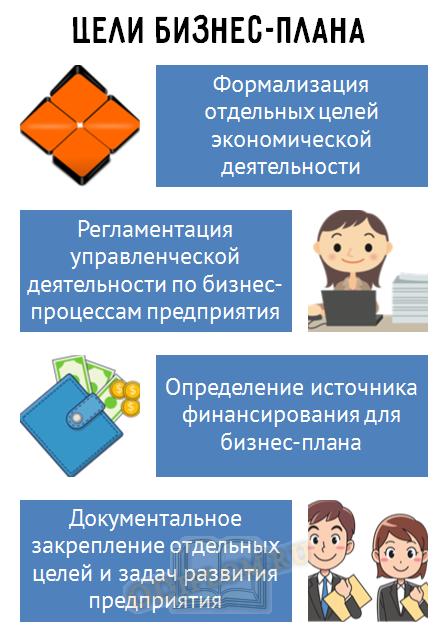 Цели бизнес-плана