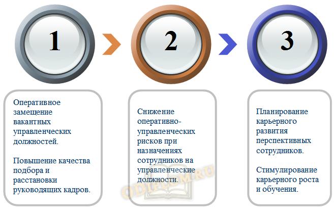 Цели формирования кадрового резерва