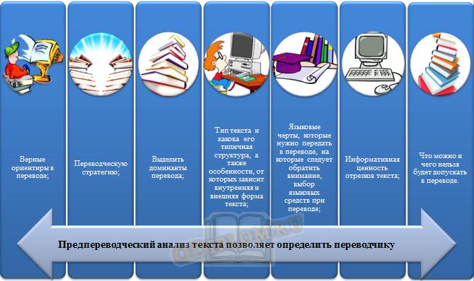 Цели и задачи предпереводческого анализа текста