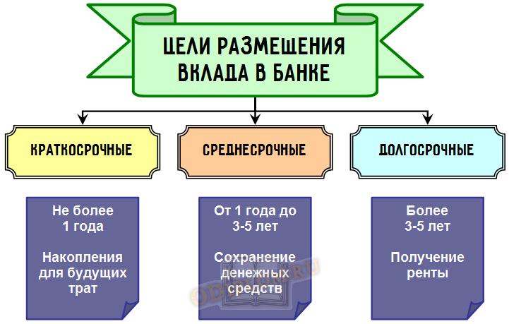 Цели вкладных операций физических лиц