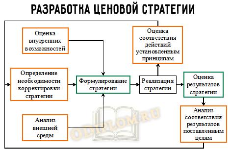 ценовая стратегия процесс
