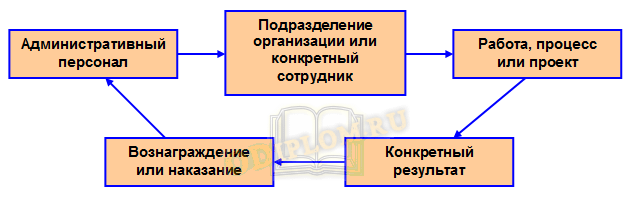 Цикл бизнес администрирования