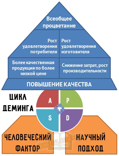 Цикл Деминга и повышение качества