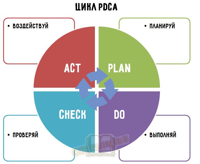 Цикл PDCA
