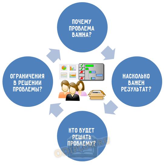 цикл решения проблем управления