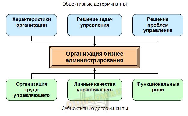 Схема объективных и субъективных детерминант бизнес администрирования