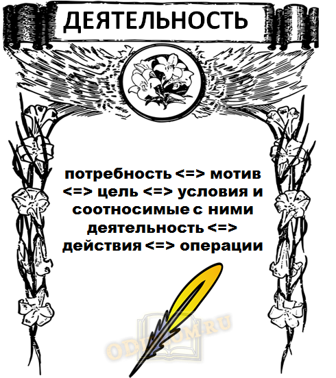деятельность по Леонтьеву