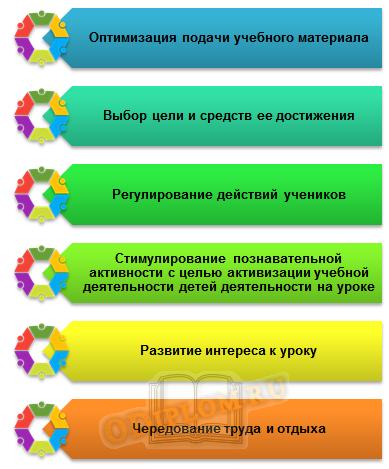 Условия для организации деятельности учащихся на уроке в школе 8 вида