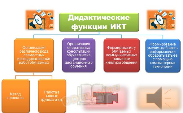 Дидактические функции ИКТ
