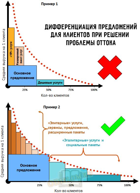 дифференциация предложения