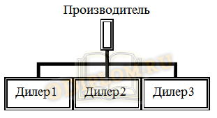 дилерская сеть