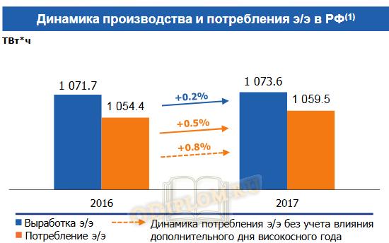 Динамика производства и потребления электроэнергии в РФ