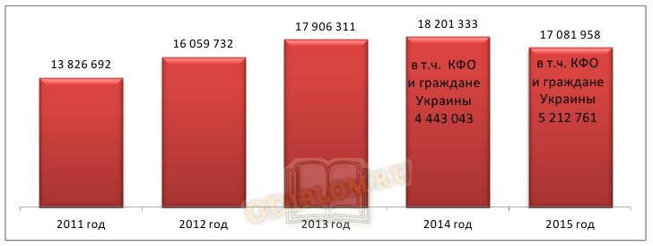 Динамика въезда иностранных граждан и лиц без гражданства на территорию РФ за последние пять лет