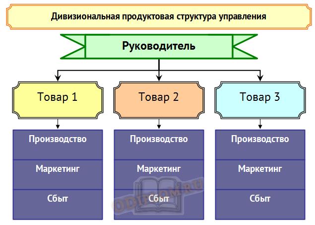 дивизиональная продуктовая структура управления