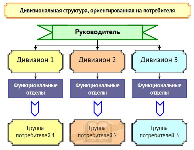 Дивизиональная структура, ориентированная на потребителя